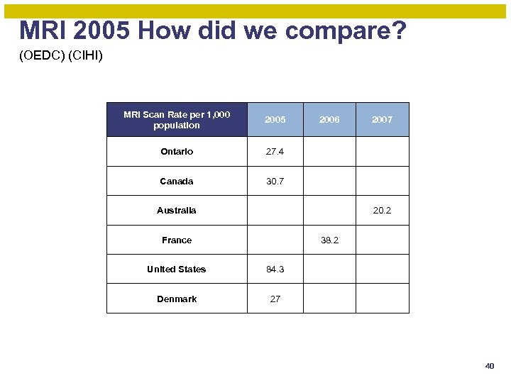MRI 2005 How did we compare? (OEDC) (CIHI) MRI Scan Rate per 1, 000