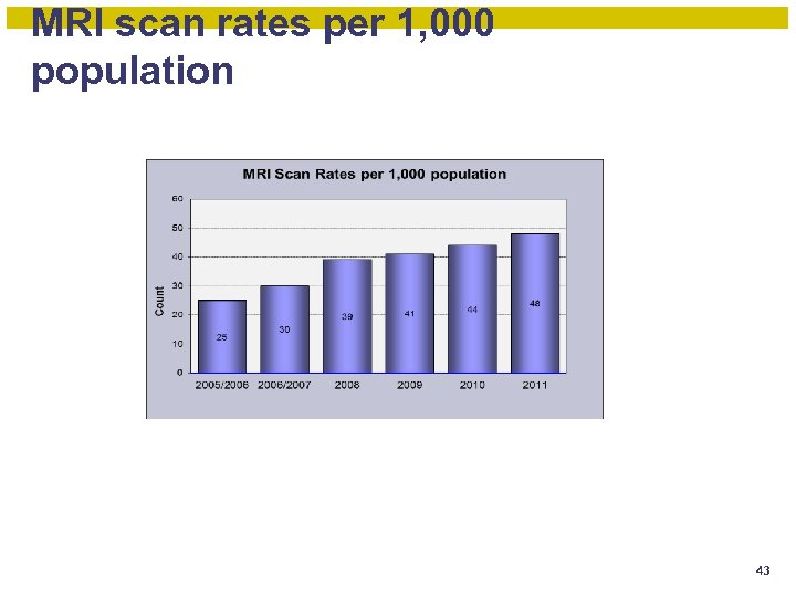 MRI scan rates per 1, 000 population 43