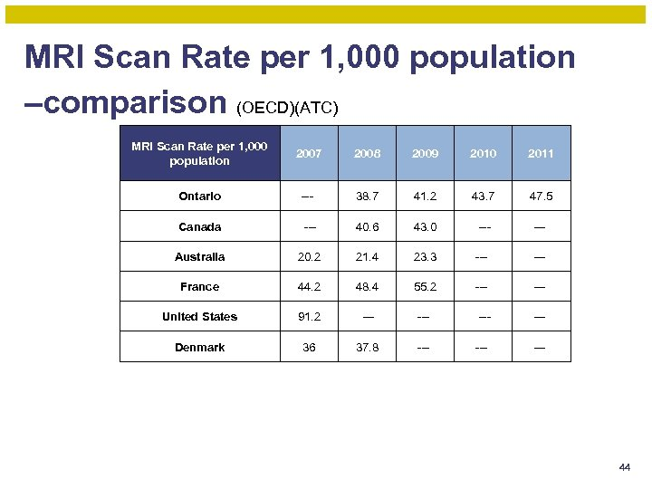 MRI Scan Rate per 1, 000 population –comparison (OECD)(ATC) MRI Scan Rate per 1,