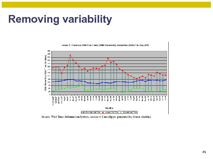 Removing variability 45