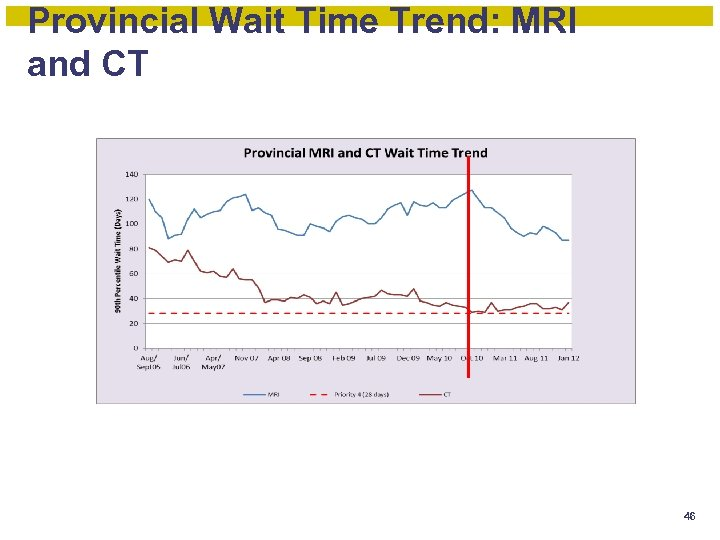 Provincial Wait Time Trend: MRI and CT 46