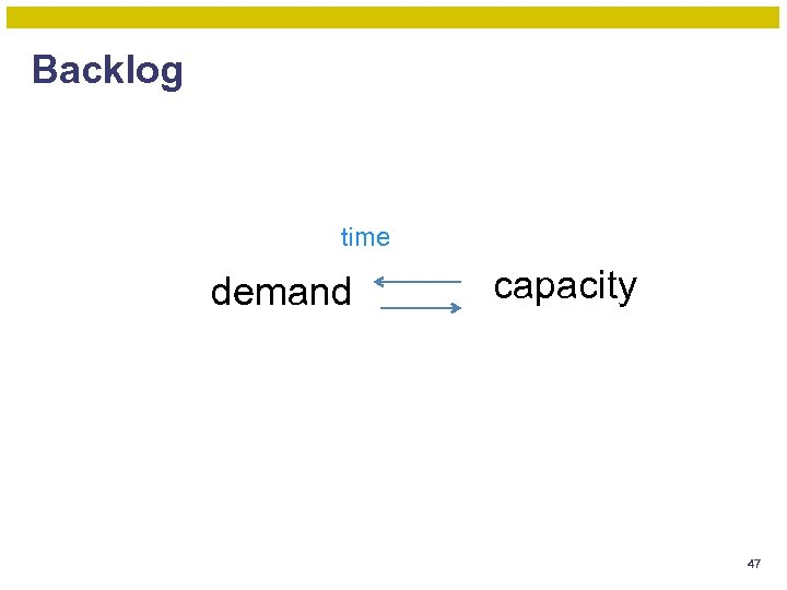 Backlog time demand capacity 47