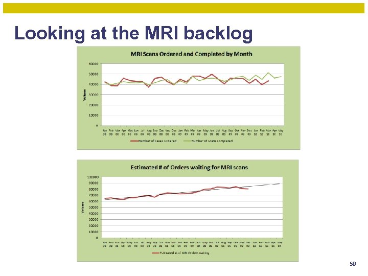 Looking at the MRI backlog 50