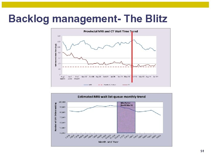 Backlog management- The Blitz 51