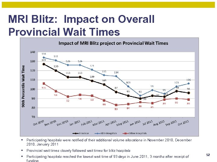 MRI Blitz: Impact on Overall Provincial Wait Times § Participating hospitals were notified of