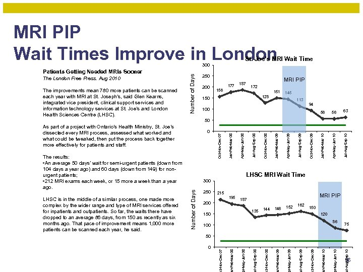 MRI PIP Wait Times Improve in London St. Joe's MRI Wait Time 200 177