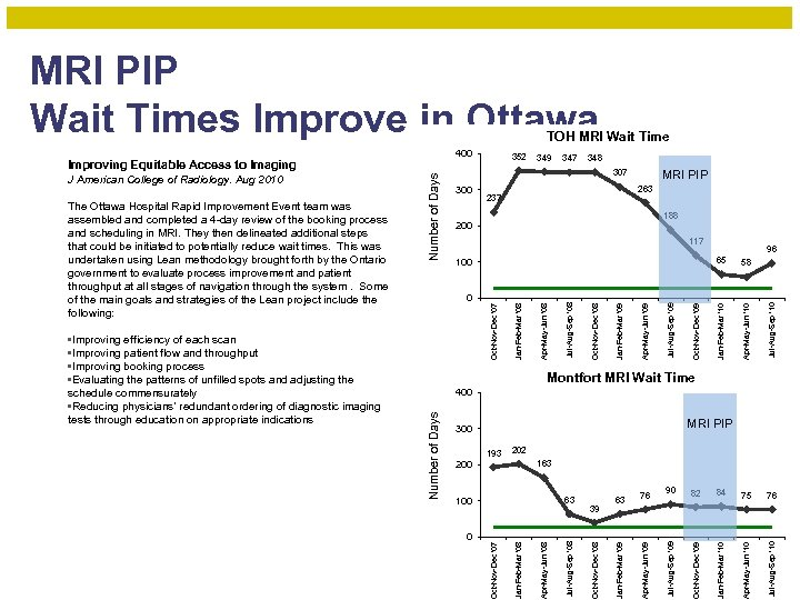 MRI PIP Wait Times Improve in Ottawa TOH MRI Wait Time 400 349 347