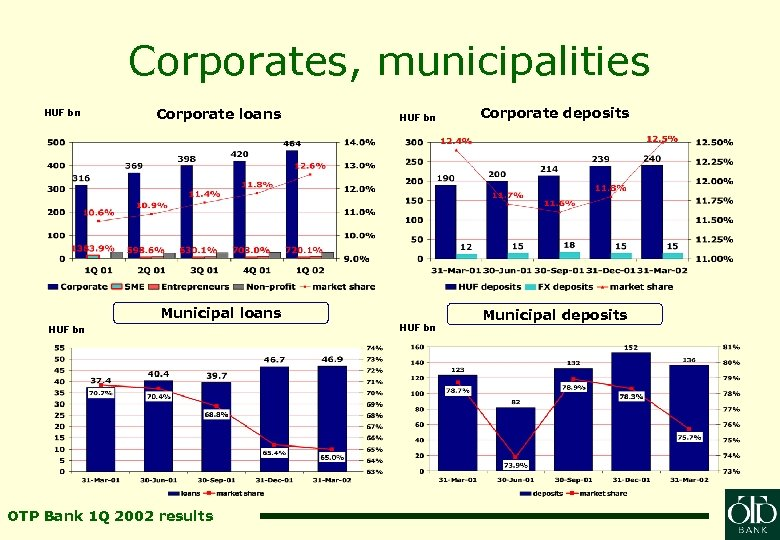 Corporates, municipalities HUF bn Corporate loans HUF bn Municipal loans HUF bn OTP Bank