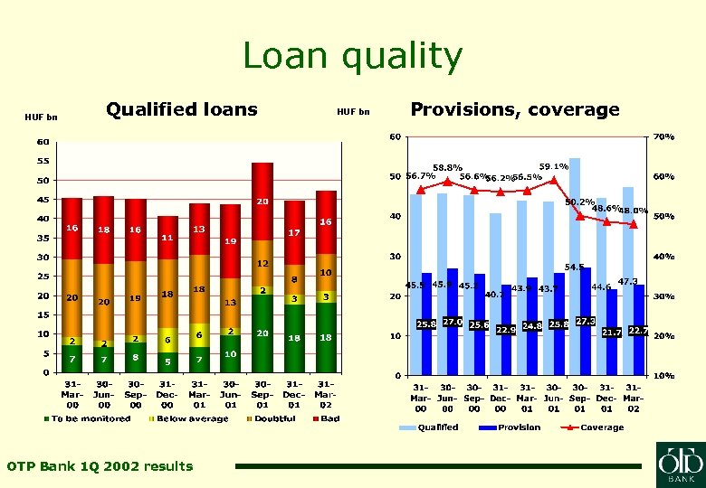 Loan quality HUF bn Qualified loans OTP Bank 1 Q 2002 results HUF bn