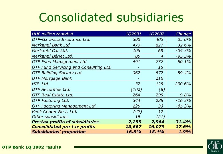 Consolidated subsidiaries OTP Bank 1 Q 2002 results