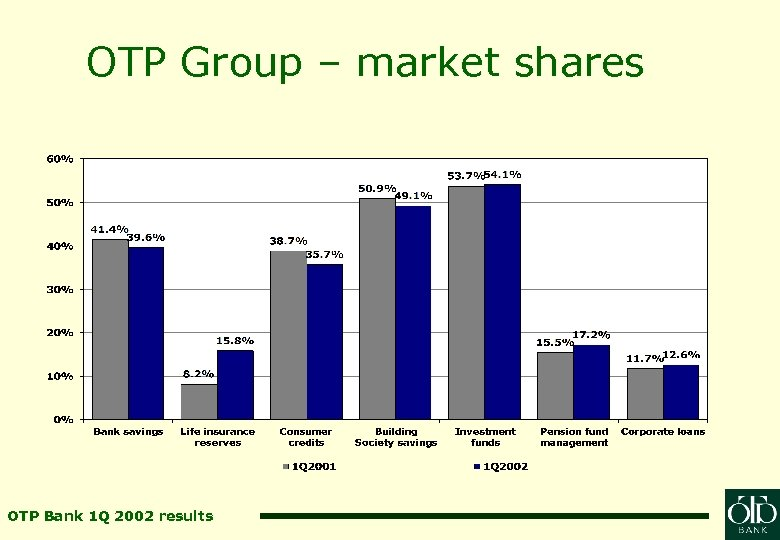 OTP Group – market shares OTP Bank 1 Q 2002 results