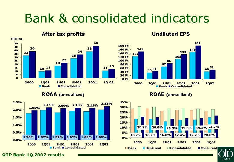Bank & consolidated indicators After tax profits Undiluted EPS HUF bn ROAA (annualized) OTP