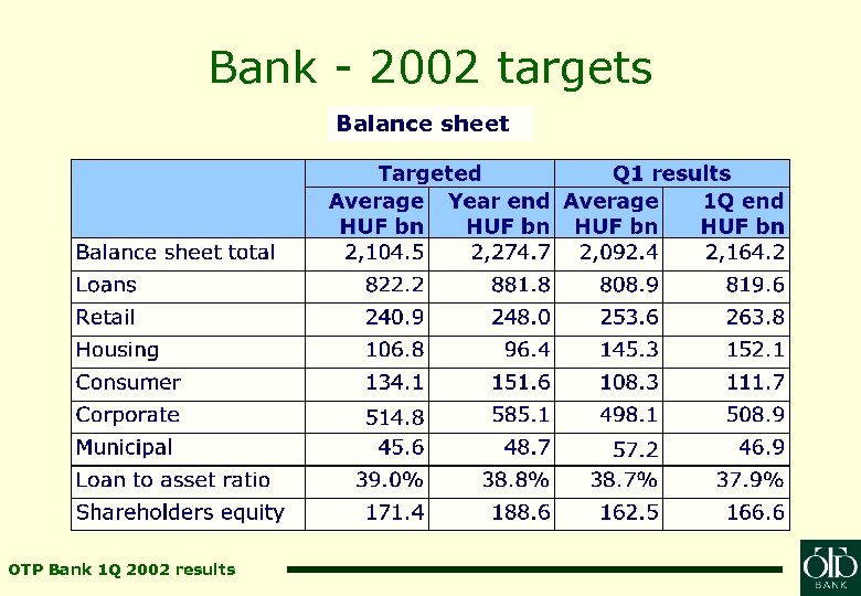 Bank - 2002 targets Balance sheet OTP Bank 1 Q 2002 results
