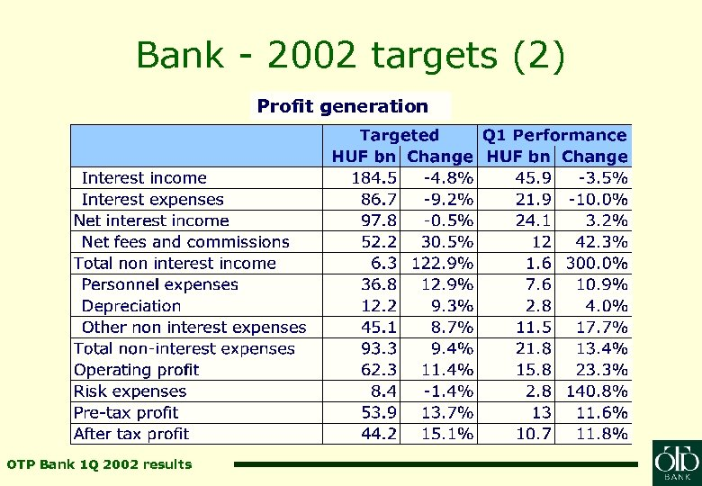 Bank - 2002 targets (2) Profit generation OTP Bank 1 Q 2002 results