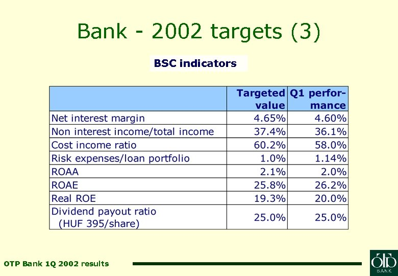 Bank - 2002 targets (3) BSC indicators OTP Bank 1 Q 2002 results
