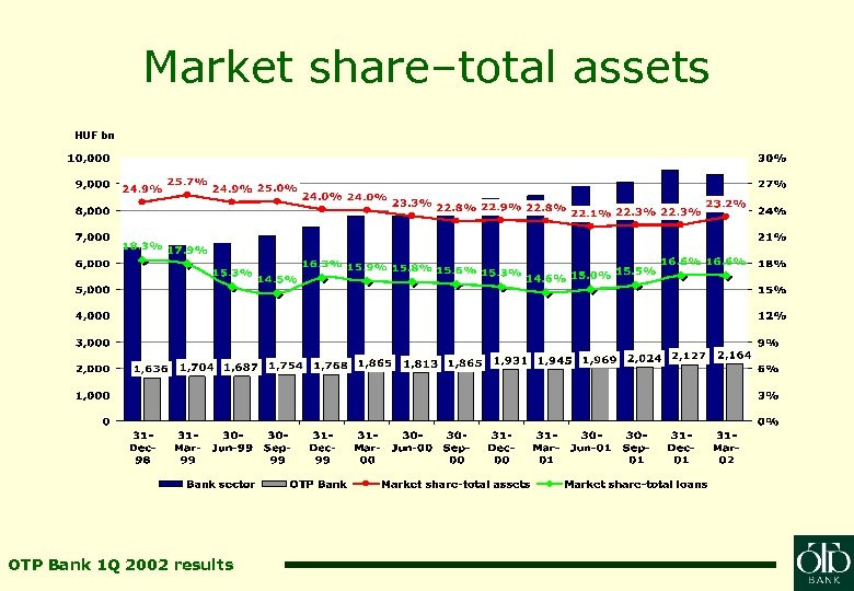 Market share–total assets HUF bn OTP Bank 1 Q 2002 results