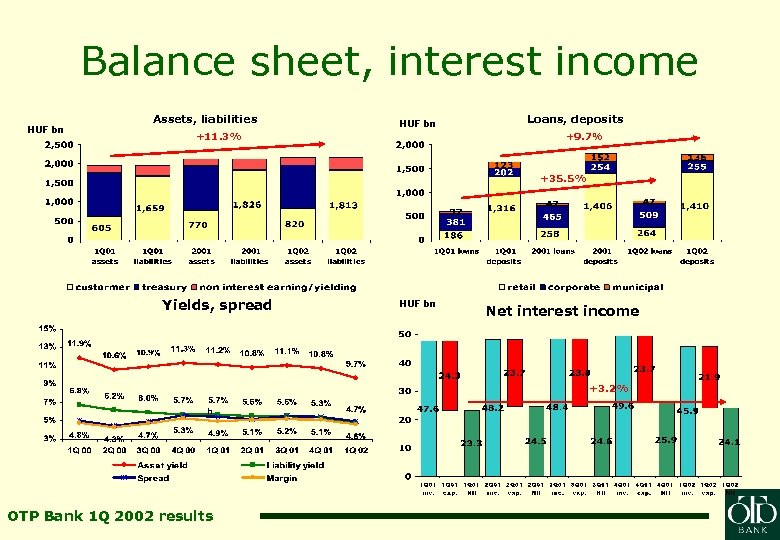 Balance sheet, interest income HUF bn Assets, liabilities HUF bn +11. 3% Loans, deposits