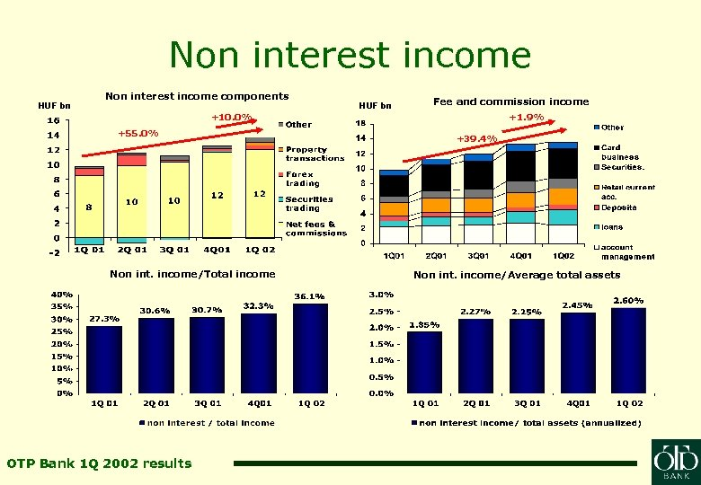 Non interest income HUF bn Non interest income components HUF bn Fee and commission