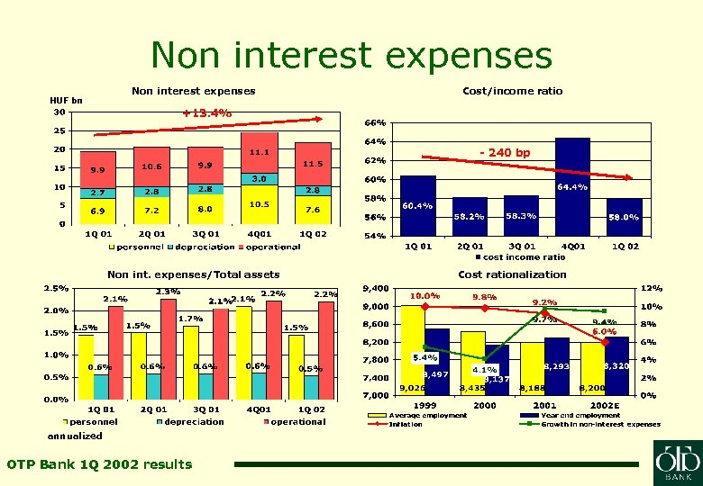 Non interest expenses HUF bn Non interest expenses Cost/income ratio +13. 4% - 240