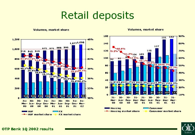 Retail deposits Volumes, market share OTP Bank 1 Q 2002 results Volumes, market share