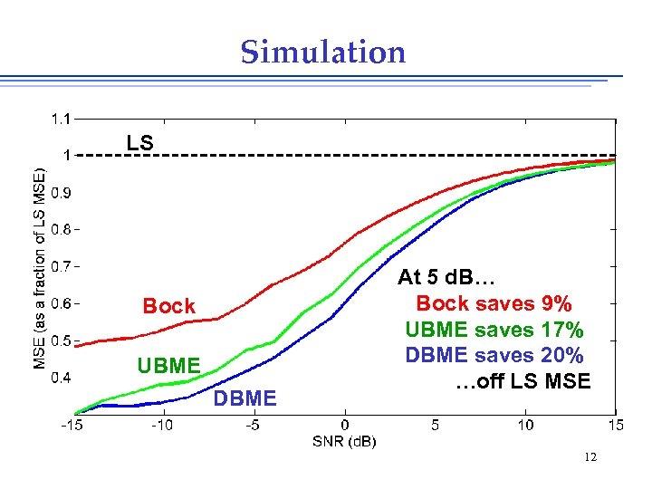Simulation LS Bock UBME DBME At 5 d. B… Bock saves 9% UBME saves