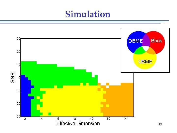 Simulation DBME Bock SNR UBME Effective Dimension 13
