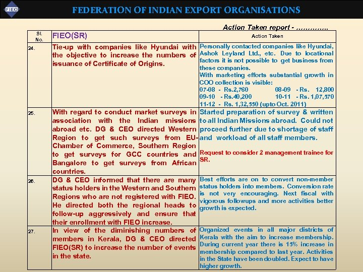 FEDERATION OF INDIAN EXPORT ORGANISATIONS Sl. No. 24. FIEO(SR) Action Taken report - ………….