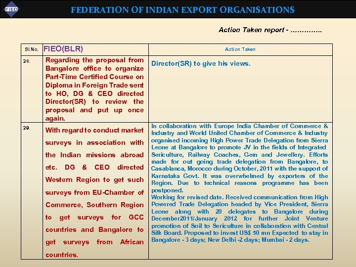 FEDERATION OF INDIAN EXPORT ORGANISATIONS Action Taken report - …………. . Sl. No. FIEO(BLR)