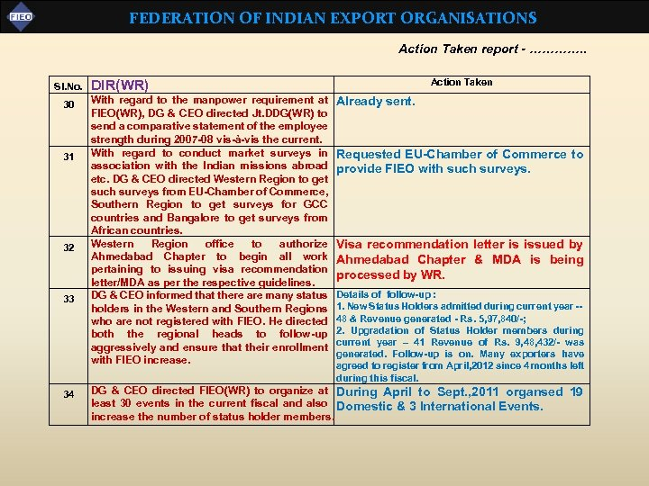 FEDERATION OF INDIAN EXPORT ORGANISATIONS Action Taken report - …………. . Sl. No. 30