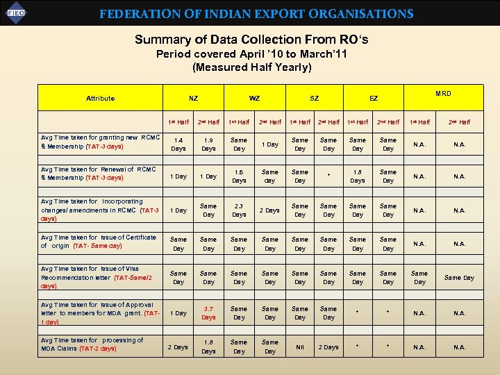 FEDERATION OF INDIAN EXPORT ORGANISATIONS Summary of Data Collection From RO's Period covered April
