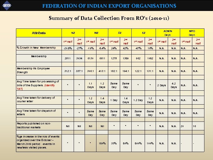FEDERATION OF INDIAN EXPORT ORGANISATIONS Summary of Data Collection From RO's (2010 -11) Attribute