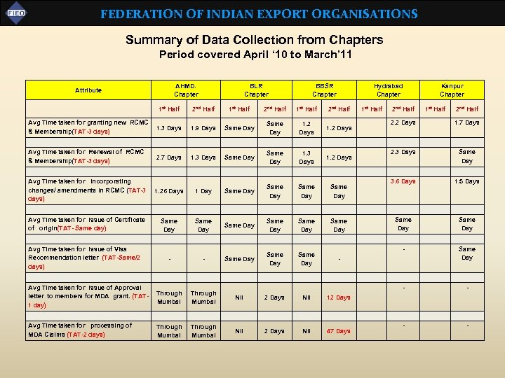 FEDERATION OF INDIAN EXPORT ORGANISATIONS Summary of Data Collection from Chapters Period covered April