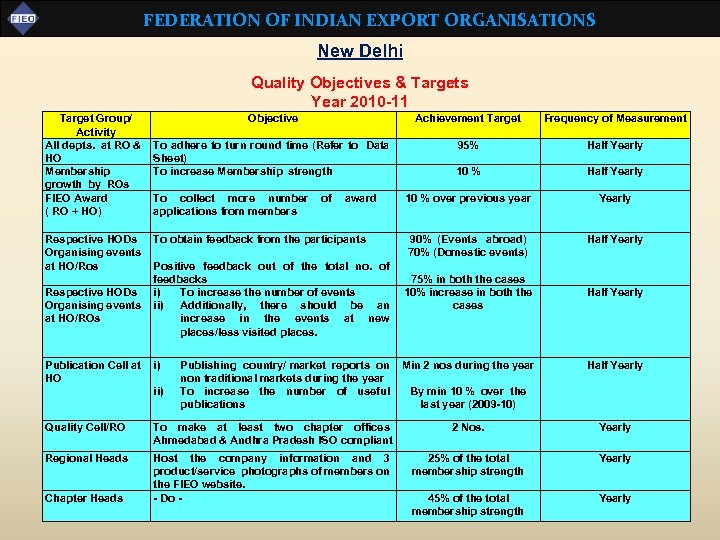 FEDERATION OF INDIAN EXPORT ORGANISATIONS New Delhi Quality Objectives & Targets Year 2010 -11