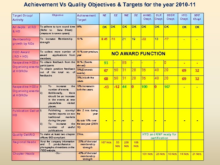 Achievement Vs Quality Objectives & Targets for the year 2010 -11 Objective Target Group/