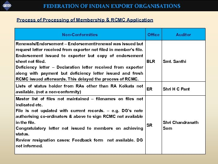 FEDERATION OF INDIAN EXPORT ORGANISATIONS Process of Processing of Membership & RCMC Application Non-Conformities
