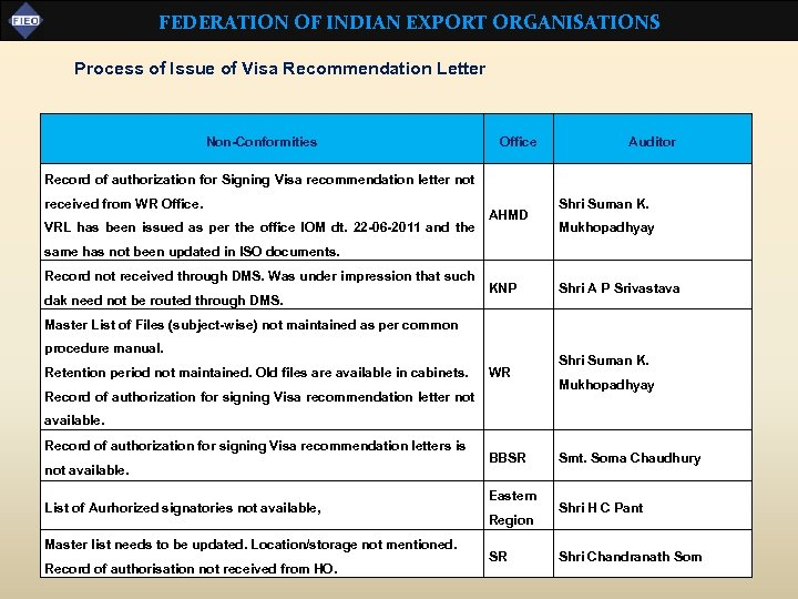 FEDERATION OF INDIAN EXPORT ORGANISATIONS Process of Issue of Visa Recommendation Letter Non-Conformities Office