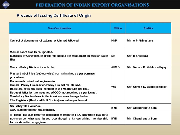 FEDERATION OF INDIAN EXPORT ORGANISATIONS Process of Issuing Certificate of Origin Non-Conformities Control of