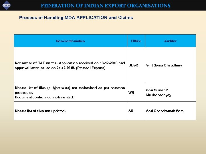 FEDERATION OF INDIAN EXPORT ORGANISATIONS Process of Handling MDA APPLICATION and Claims Non-Conformities Office