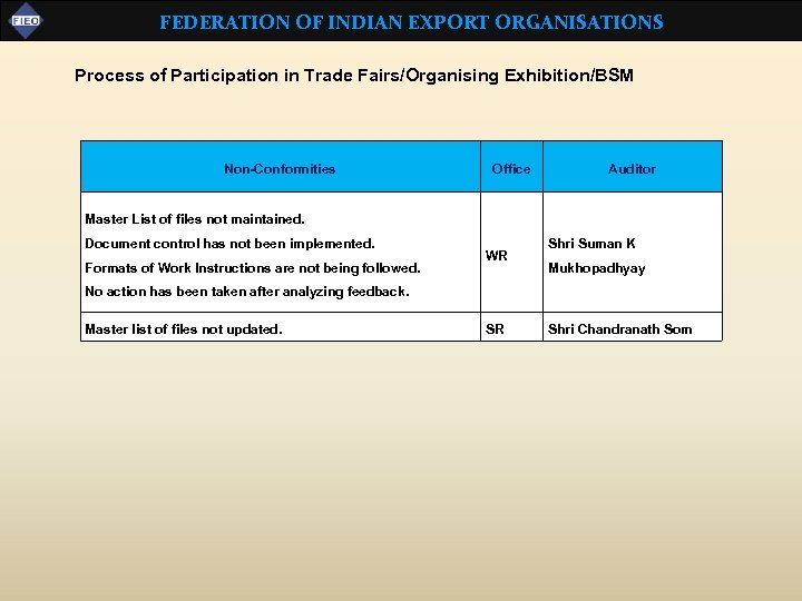FEDERATION OF INDIAN EXPORT ORGANISATIONS Process of Participation in Trade Fairs/Organising Exhibition/BSM Non-Conformities Office