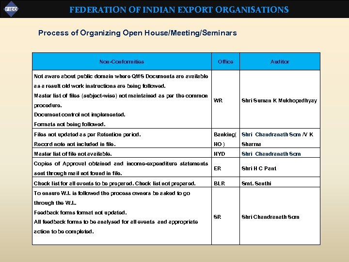 FEDERATION OF INDIAN EXPORT ORGANISATIONS Process of Organizing Open House/Meeting/Seminars Non-Conformities Office Auditor Not