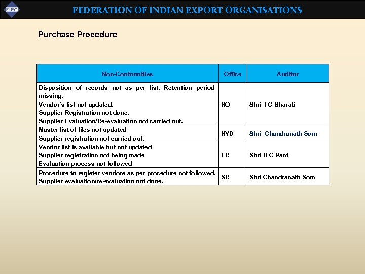 FEDERATION OF INDIAN EXPORT ORGANISATIONS Purchase Procedure Non-Conformities Disposition of records not as per