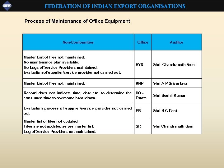 FEDERATION OF INDIAN EXPORT ORGANISATIONS Process of Maintenance of Office Equipment Non-Conformities Office Auditor