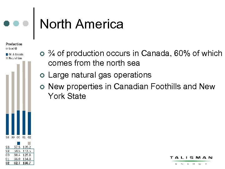 North America ¢ ¢ ¢ ¾ of production occurs in Canada, 60% of which