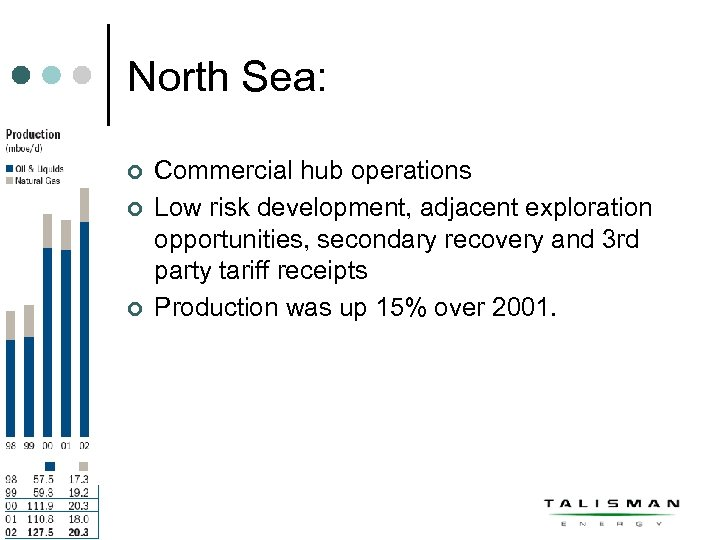 North Sea: ¢ ¢ ¢ Commercial hub operations Low risk development, adjacent exploration opportunities,