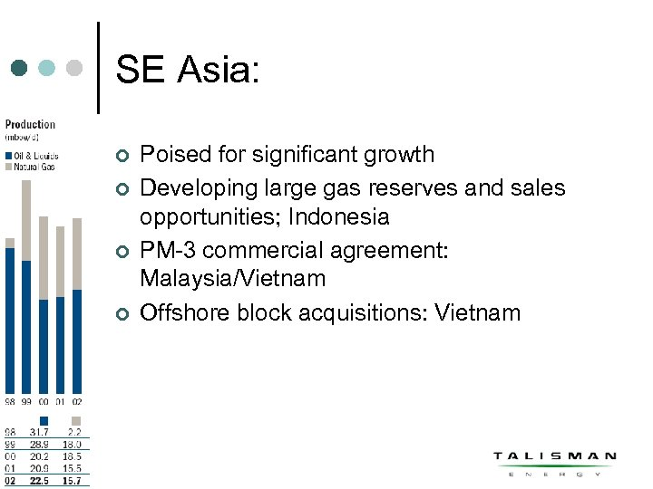 SE Asia: ¢ ¢ Poised for significant growth Developing large gas reserves and sales