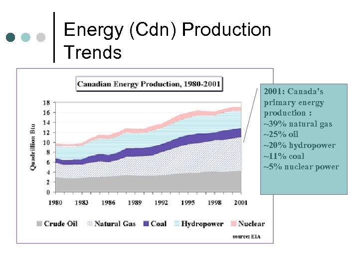 Energy (Cdn) Production Trends 2001: Canada's primary energy production : ~39% natural gas ~25%