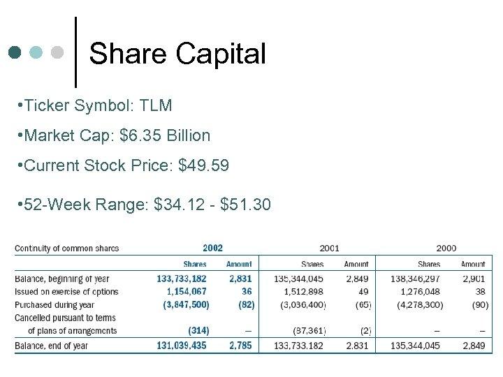 Share Capital • Ticker Symbol: TLM • Market Cap: $6. 35 Billion • Current