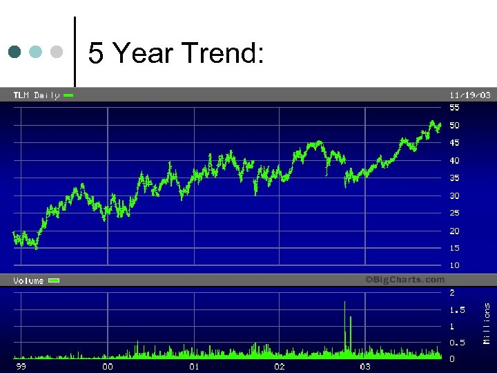 5 Year Trend: