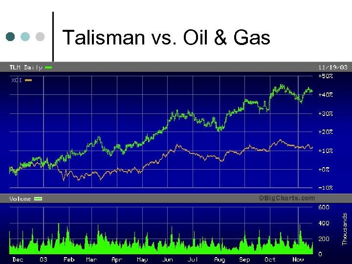 Talisman vs. Oil & Gas