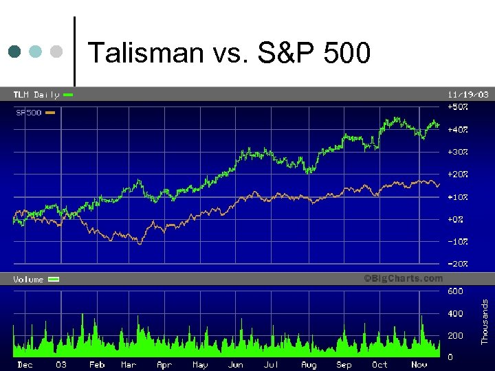 Talisman vs. S&P 500